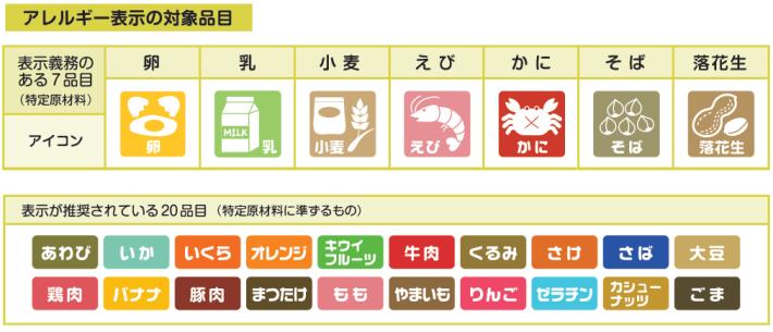 アレルギー反応を引き起こしてしまう代表的な食品たち。たくさんあるうえ、どれも様々な料理に使用されるものばかりです。(出典:http://komeko.ishikenren.jp/)