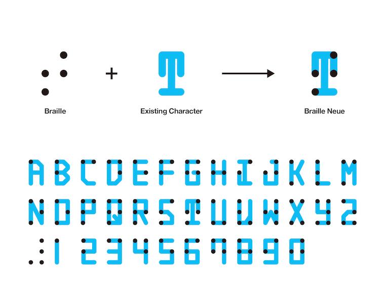 【写真】ブレイルノイエ書体のアルファベット一覧とデザイン方法の図解
