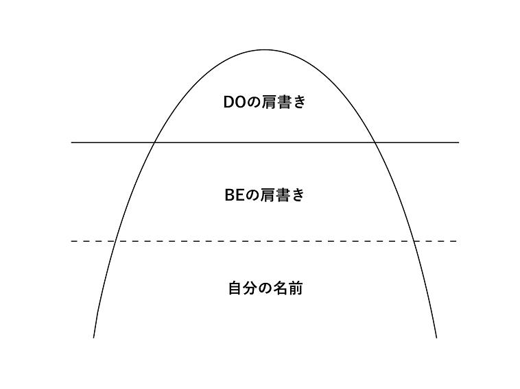 【イラスト】DOの肩書きの下にBEの肩書き、その下に自分の名前という層が続いている図