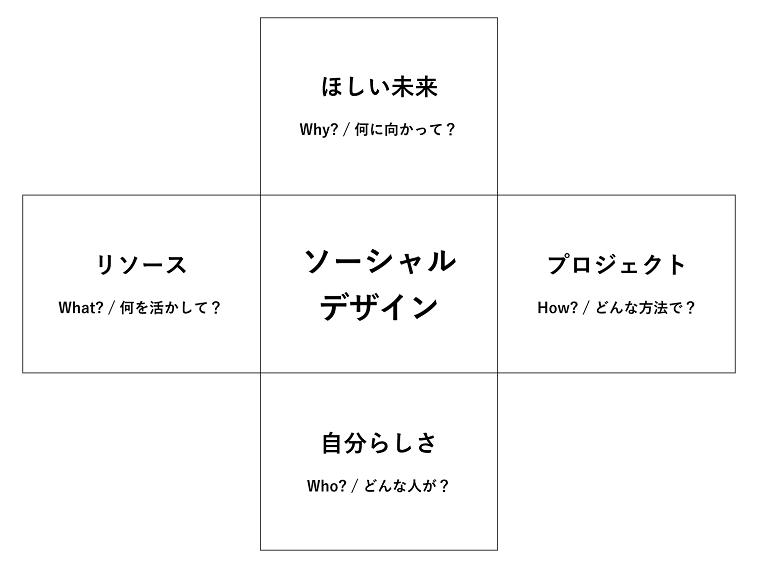 【イラスト】ソーシャルデザインの考え方について表した図。ほしい未来、リソース、プロジェクト、自分らしさという言葉が並んでいる