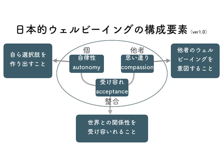 【写真】日本的ウェルビーイングの構成要素の図。真ん中の円の中に、個、他者、受け入れと書かれている。個から派生して、自ら選択肢をつく出すことと書かれている。他者からは、他者のウェルビーイングを意図することと書かれている。受け入れからは、世界との関係性を受けいれることと書かれている。
