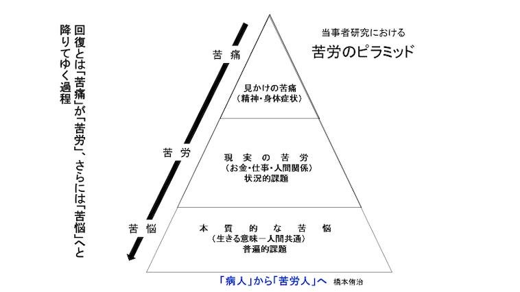 当事者研究における苦労のピラミッドの図。1番上は見せかけの苦痛(精神・身体症状)、真ん中は現実の苦労(仕事・お金・人間関係)、一番下は本質的な苦悩(生きる意味ー人間共通)と書いてある。
