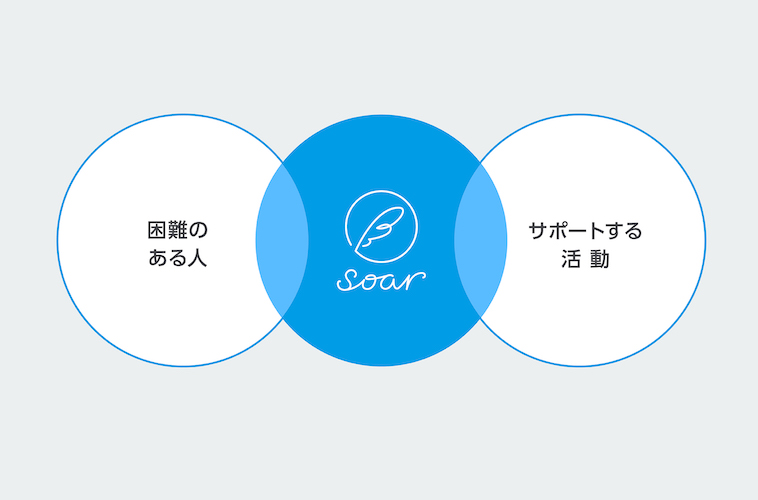 困難のある人とサポートする活動を、soarがつなげます