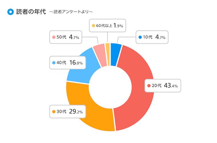 年代 10代 4.7% 20代 43.4% 30代 29.2% 40代 16.0% 50代 4.7% 60代以上 1.9%