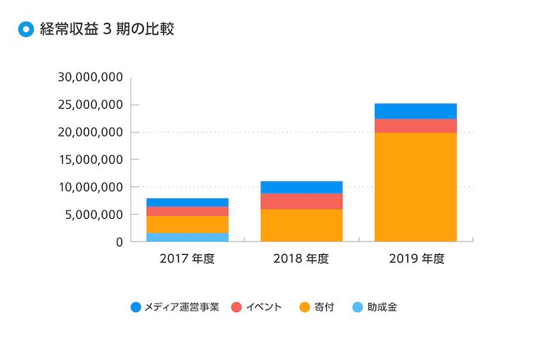 2017年度が7924558円、2018年度が11054990円、2019年度が25283574円。また、昨年と比較すると、2019年度は寄付金額が2倍以上となっている
