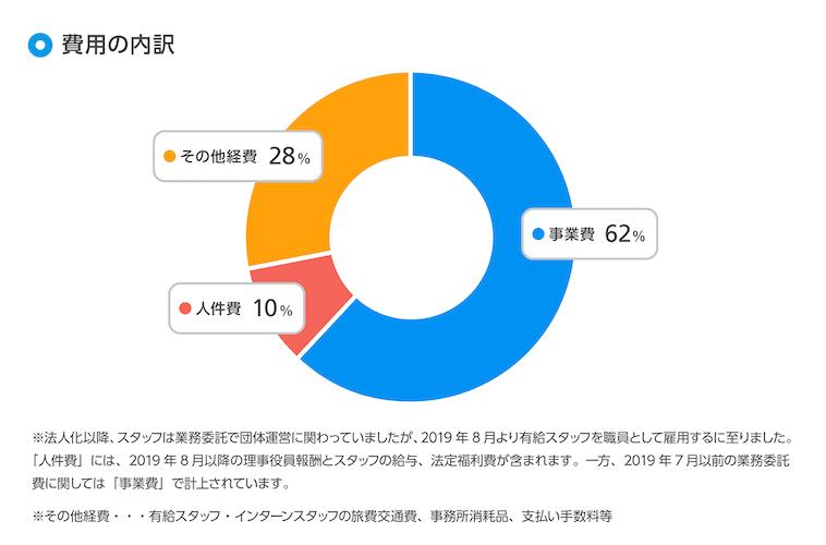 事業費が62%、人件費が10%、その他経費が28%