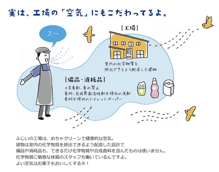 【イラスト】おかしのふじいの工場の環境を説明するイラスト。芳香剤や香水の禁止、香料合成界面活性剤不使用の洗剤を利用していることなどが書かれている