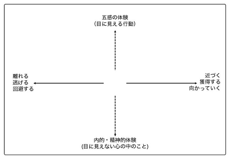 【図】アクト・マトリックス