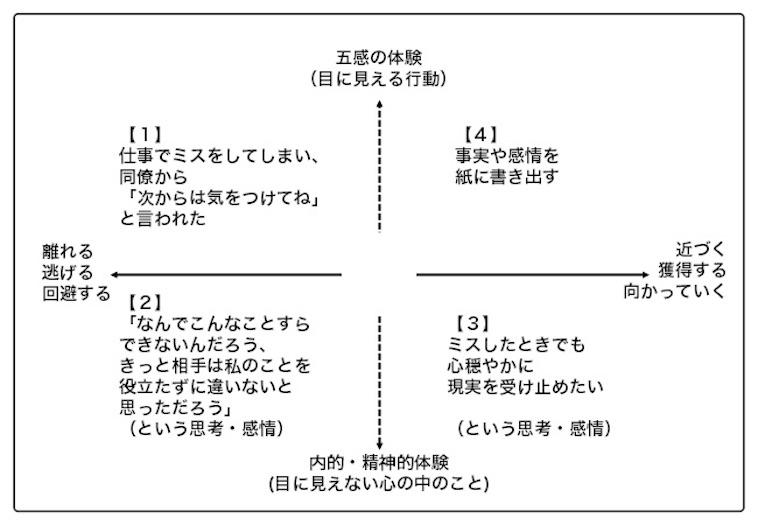 【図】ライターのおかもとの事例を書き込んだアクト・マトリックス