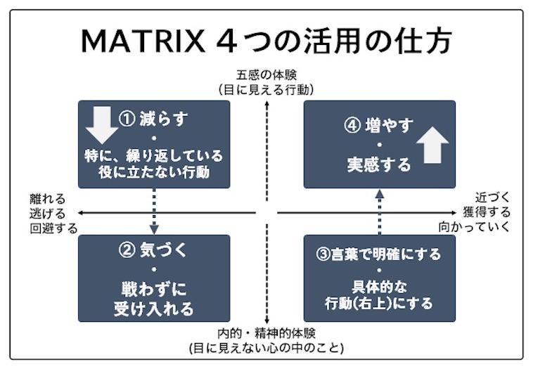 【図】しなやかなマインドをつくる4つの方法についてまとめた図