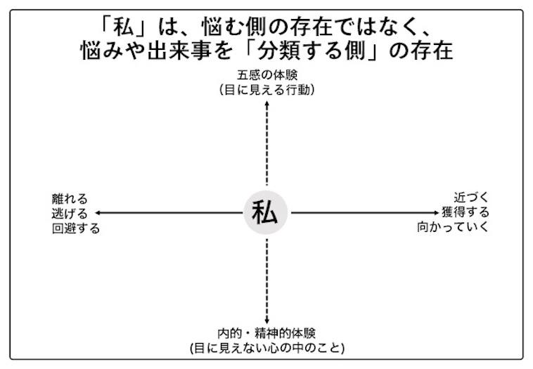 【図】観察者としての自己を表す図