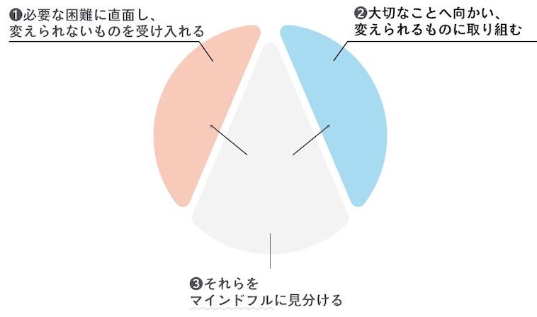 【図】しなやかなマインドを構成する3つの要素