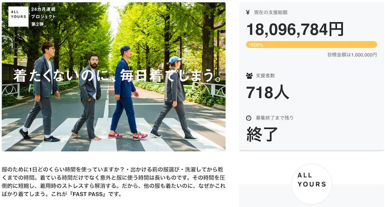 【画像】ALL YOURSが行ったクラウドファンディングの画面の画像。支援総額は18,096,784円で、718人からの支援を受けたと記載されている。